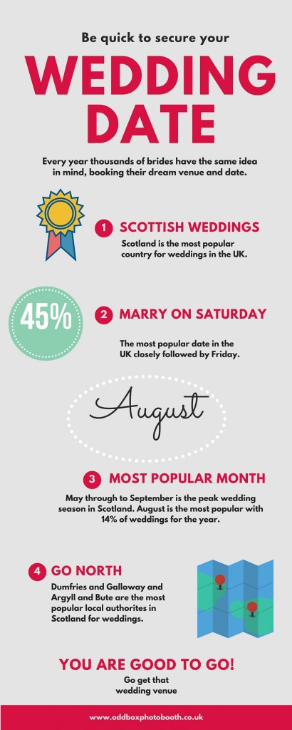 wedding date infographic Scotland